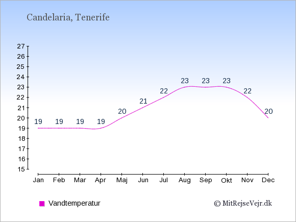 Vandtemperatur i  Candelaria. Badevandstemperatur: Januar:19. Februar:19. Marts:19. April:19. Maj:20. Juni:21. Juli:22. August:23. September:23. Oktober:23. November:22. December:20.