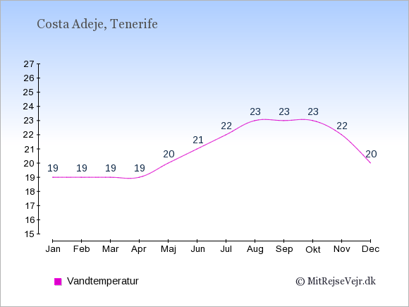 Vandtemperatur i  Costa Adeje. Badevandstemperatur: Januar:19. Februar:19. Marts:19. April:19. Maj:20. Juni:21. Juli:22. August:23. September:23. Oktober:23. November:22. December:20.