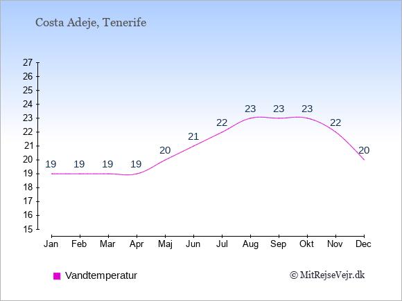 Vandtemperatur i Costa Adeje Badevandstemperatur: Januar 19. Februar 19. Marts 19. April 19. Maj 20. Juni 21. Juli 22. August 23. September 23. Oktober 23. November 22. December 20.