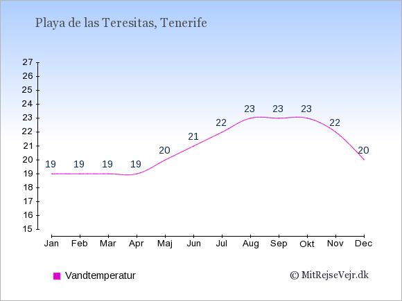 Vandtemperatur i  Playa de las Teresitas. Badevandstemperatur: Januar:19. Februar:19. Marts:19. April:19. Maj:20. Juni:21. Juli:22. August:23. September:23. Oktober:23. November:22. December:20.