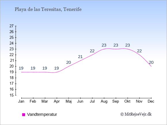 Vandtemperatur i Playa de las Teresitas Badevandstemperatur: Januar 19. Februar 19. Marts 19. April 19. Maj 20. Juni 21. Juli 22. August 23. September 23. Oktober 23. November 22. December 20.