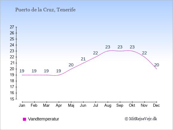 Vandtemperatur i Puerto de la Cruz Badevandstemperatur: Januar 19. Februar 19. Marts 19. April 19. Maj 20. Juni 21. Juli 22. August 23. September 23. Oktober 23. November 22. December 20.