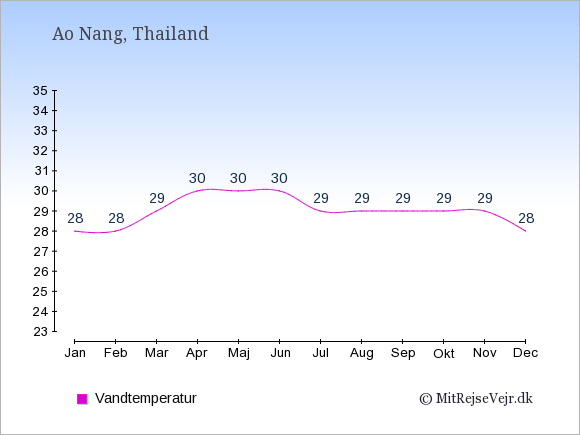 Vandtemperatur i  Ao Nang. Badevandstemperatur: Januar:28. Februar:28. Marts:29. April:30. Maj:30. Juni:30. Juli:29. August:29. September:29. Oktober:29. November:29. December:28.