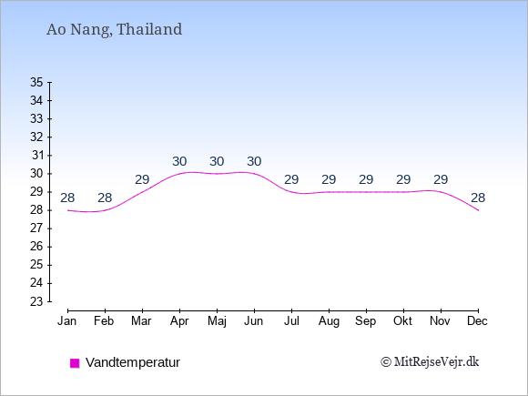 Vandtemperatur i  Ao Nang. Badevandstemperatur: Januar:28. Februar:28. Marts:29. April:30. Maj:30. Juni:30. Juli:29. August:29. September:29. Oktober:29. November:29. December:28.