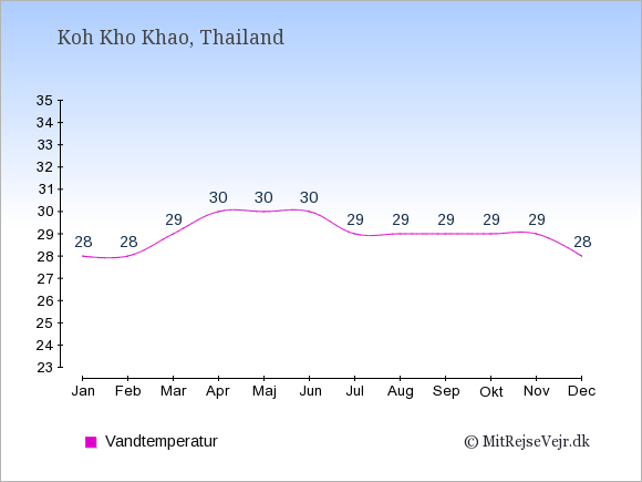 Vandtemperatur på  Koh Kho Khao. Badevandstemperatur: Januar:28. Februar:28. Marts:29. April:30. Maj:30. Juni:30. Juli:29. August:29. September:29. Oktober:29. November:29. December:28.