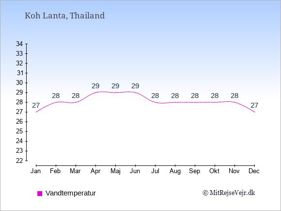 Vandtemperatur på  Koh Lanta. Badevandstemperatur: Januar:27. Februar:28. Marts:28. April:29. Maj:29. Juni:29. Juli:28. August:28. September:28. Oktober:28. November:28. December:27.