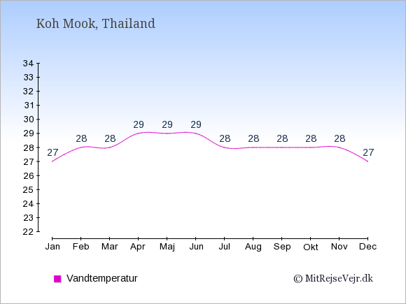 Vandtemperatur på  Koh Mook. Badevandstemperatur: Januar:27. Februar:28. Marts:28. April:29. Maj:29. Juni:29. Juli:28. August:28. September:28. Oktober:28. November:28. December:27.