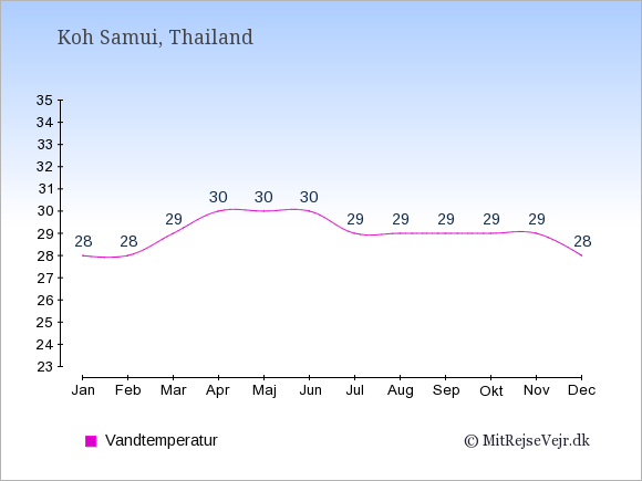 Vandtemperatur på  Koh Samui. Badevandstemperatur: Januar:28. Februar:28. Marts:29. April:30. Maj:30. Juni:30. Juli:29. August:29. September:29. Oktober:29. November:29. December:28.