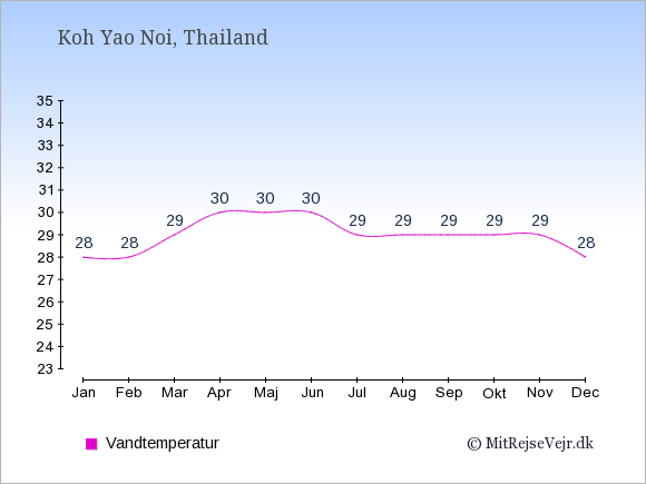 Vandtemperatur på  Koh Yao Noi. Badevandstemperatur: Januar:28. Februar:28. Marts:29. April:30. Maj:30. Juni:30. Juli:29. August:29. September:29. Oktober:29. November:29. December:28.