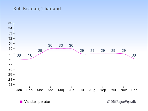 Vandtemperatur på Koh Kradan Badevandstemperatur: Januar 28. Februar 28. Marts 29. April 30. Maj 30. Juni 30. Juli 29. August 29. September 29. Oktober 29. November 29. December 28.