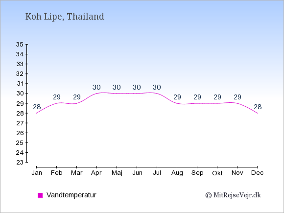 Vandtemperatur på Koh Lipe Badevandstemperatur: Januar 28. Februar 29. Marts 29. April 30. Maj 30. Juni 30. Juli 30. August 29. September 29. Oktober 29. November 29. December 28.
