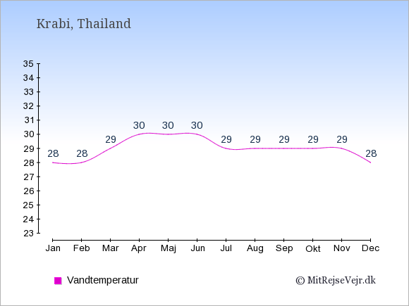 Vandtemperatur i  Krabi. Badevandstemperatur: Januar:28. Februar:28. Marts:29. April:30. Maj:30. Juni:30. Juli:29. August:29. September:29. Oktober:29. November:29. December:28.