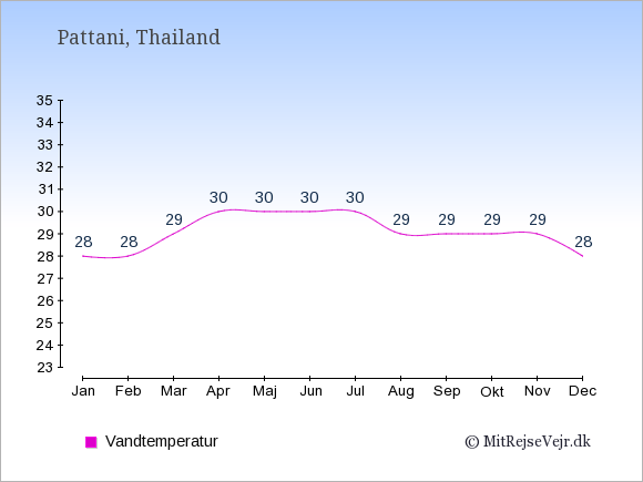 Vandtemperatur i  Pattani. Badevandstemperatur: Januar:28. Februar:28. Marts:29. April:30. Maj:30. Juni:30. Juli:30. August:29. September:29. Oktober:29. November:29. December:28.