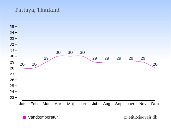 Vandtemperatur i  Pattaya. Badevandstemperatur: Januar:28. Februar:28. Marts:29. April:30. Maj:30. Juni:30. Juli:29. August:29. September:29. Oktober:29. November:29. December:28.