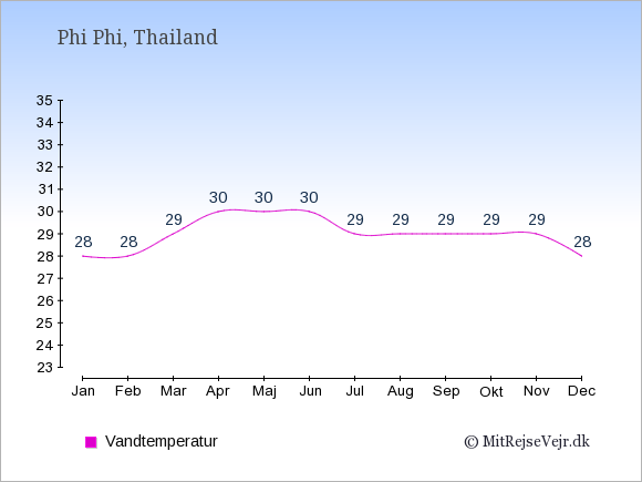 Vandtemperatur på  Phi Phi. Badevandstemperatur: Januar:28. Februar:28. Marts:29. April:30. Maj:30. Juni:30. Juli:29. August:29. September:29. Oktober:29. November:29. December:28.