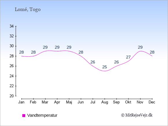 Vandtemperatur i  Togo. Badevandstemperatur.