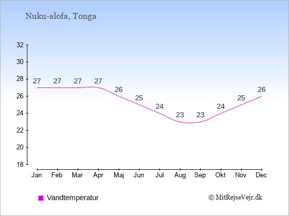 Vandtemperatur på Tonga Badevandstemperatur: Januar 27. Februar 27. Marts 27. April 27. Maj 26. Juni 25. Juli 24. August 23. September 23. Oktober 24. November 25. December 26.