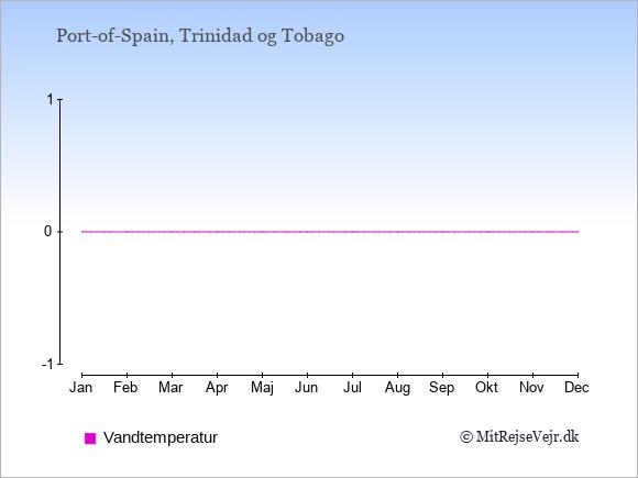 Vandtemperatur i  Trinidad og Tobago. Badevandstemperatur.