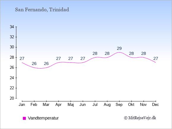 Vandtemperatur i San Fernando Badevandstemperatur: Januar 27. Februar 26. Marts 26. April 27. Maj 27. Juni 27. Juli 28. August 28. September 29. Oktober 28. November 28. December 27.