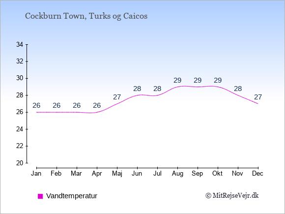 Vandtemperatur på Turks og Caicos Badevandstemperatur: Januar 26. Februar 26. Marts 26. April 26. Maj 27. Juni 28. Juli 28. August 29. September 29. Oktober 29. November 28. December 27.