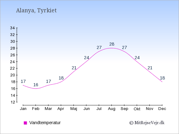 Vandtemperatur i  Alanya. Badevandstemperatur: Januar:17. Februar:16. Marts:17. April:18. Maj:21. Juni:24. Juli:27. August:28. September:27. Oktober:24. November:21. December:18.