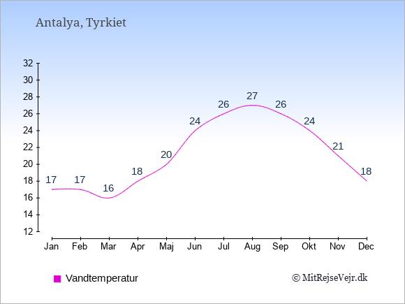 Vandtemperatur i  Antalya. Badevandstemperatur: Januar:17. Februar:17. Marts:16. April:18. Maj:20. Juni:24. Juli:26. August:27. September:26. Oktober:24. November:21. December:18.