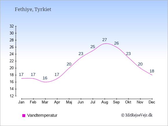Vandtemperatur i Fethiye Badevandstemperatur: Januar 17. Februar 17. Marts 16. April 17. Maj 20. Juni 23. Juli 25. August 27. September 26. Oktober 23. November 20. December 18.