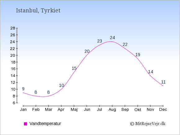 Vandtemperatur i  Istanbul. Badevandstemperatur: Januar:9. Februar:8. Marts:8. April:10. Maj:15. Juni:20. Juli:23. August:24. September:22. Oktober:19. November:14. December:11.