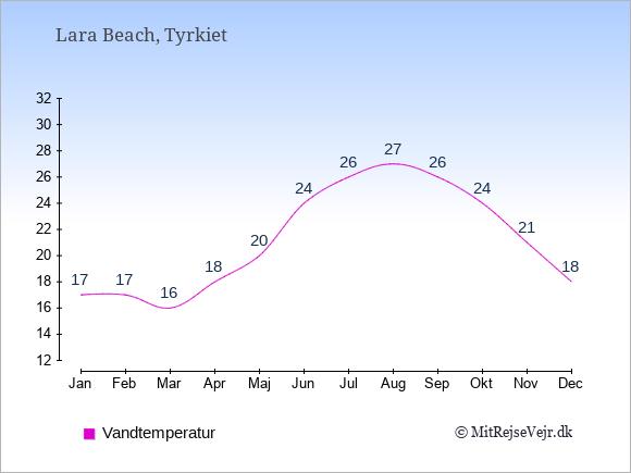 Vandtemperatur i  Lara Beach. Badevandstemperatur: Januar:17. Februar:17. Marts:16. April:18. Maj:20. Juni:24. Juli:26. August:27. September:26. Oktober:24. November:21. December:18.