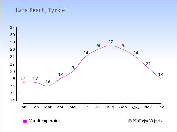 Vandtemperatur i Lara Beach Badevandstemperatur: Januar 17. Februar 17. Marts 16. April 18. Maj 20. Juni 24. Juli 26. August 27. September 26. Oktober 24. November 21. December 18.