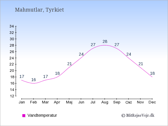 Vandtemperatur i Mahmutlar Badevandstemperatur: Januar 17. Februar 16. Marts 17. April 18. Maj 21. Juni 24. Juli 27. August 28. September 27. Oktober 24. November 21. December 18.