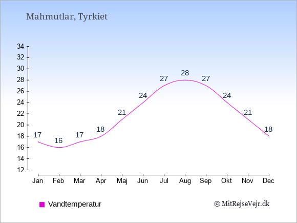 Vandtemperatur i Mahmutlar Badevandstemperatur: Januar 17. Februar 16. Marts 17. April 18. Maj 21. Juni 24. Juli 27. August 28. September 27. Oktober 24. November 21. December 18.
