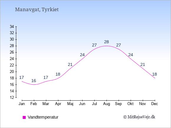 Vandtemperatur i Manavgat Badevandstemperatur: Januar 17. Februar 16. Marts 17. April 18. Maj 21. Juni 24. Juli 27. August 28. September 27. Oktober 24. November 21. December 18.