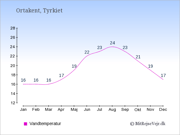 Vandtemperatur i Ortakent Badevandstemperatur: Januar 16. Februar 16. Marts 16. April 17. Maj 19. Juni 22. Juli 23. August 24. September 23. Oktober 21. November 19. December 17.