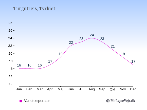 Vandtemperatur i Turgutreis Badevandstemperatur: Januar 16. Februar 16. Marts 16. April 17. Maj 19. Juni 22. Juli 23. August 24. September 23. Oktober 21. November 19. December 17.