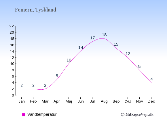 Vandtemperatur på  Femern. Badevandstemperatur: Januar:2. Februar:2. Marts:2. April:5. Maj:10. Juni:14. Juli:17. August:18. September:15. Oktober:12. November:8. December:4.