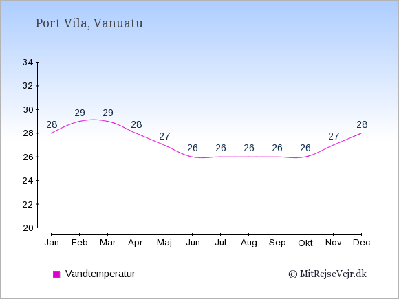 Vandtemperatur i Vanuatu Badevandstemperatur: Januar 28. Februar 29. Marts 29. April 28. Maj 27. Juni 26. Juli 26. August 26. September 26. Oktober 26. November 27. December 28.