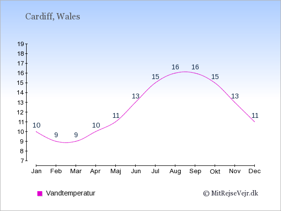 Vandtemperatur i Wales Badevandstemperatur: Januar 10. Februar 9. Marts 9. April 10. Maj 11. Juni 13. Juli 15. August 16. September 16. Oktober 15. November 13. December 11.
