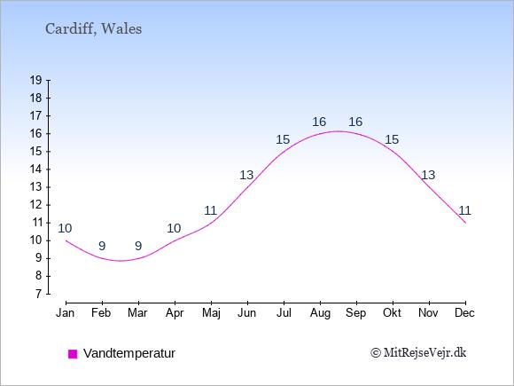 Vandtemperatur i Wales Badevandstemperatur: Januar 10. Februar 9. Marts 9. April 10. Maj 11. Juni 13. Juli 15. August 16. September 16. Oktober 15. November 13. December 11.