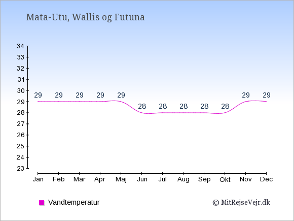 Vandtemperatur i Wallis og Futuna Badevandstemperatur: Januar 29. Februar 29. Marts 29. April 29. Maj 29. Juni 28. Juli 28. August 28. September 28. Oktober 28. November 29. December 29.