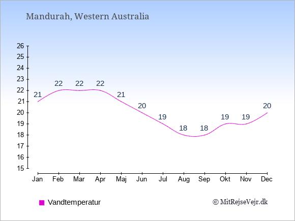 Vandtemperatur i Mandurah Badevandstemperatur: Januar 21. Februar 22. Marts 22. April 22. Maj 21. Juni 20. Juli 19. August 18. September 18. Oktober 19. November 19. December 20.