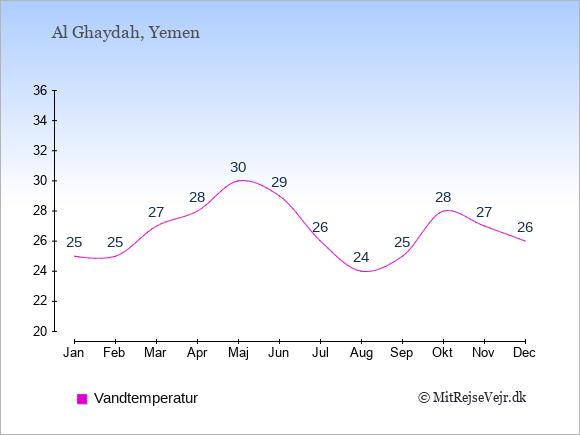 Vandtemperatur i Al Ghaydah Badevandstemperatur: Januar 25. Februar 25. Marts 27. April 28. Maj 30. Juni 29. Juli 26. August 24. September 25. Oktober 28. November 27. December 26.