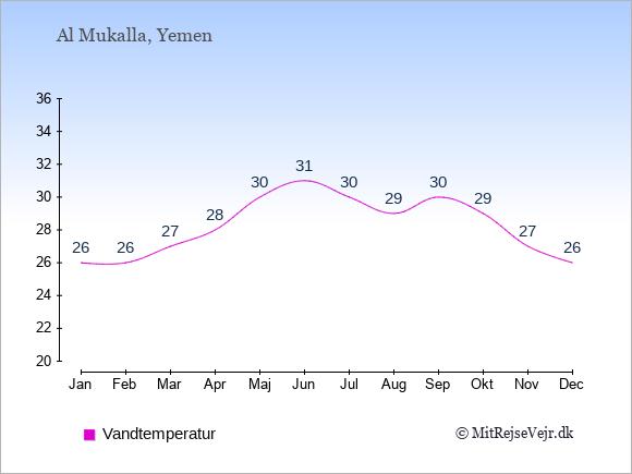 Vandtemperatur i Al Mukalla Badevandstemperatur: Januar 26. Februar 26. Marts 27. April 28. Maj 30. Juni 31. Juli 30. August 29. September 30. Oktober 29. November 27. December 26.