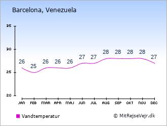 Vejret i barcelona 14 dage
