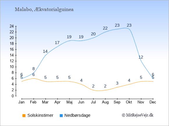 Vejret i Malabo illustreret ved antal solskinstimer og nedbørsdage: Januar 5;6. Februar 6;8. Marts 5;14. April 5;17. Maj 5;19. Juni 4;19. Juli 2;20. August 2;22. September 3;23. Oktober 4;23. November 5;12. December 5;6.
