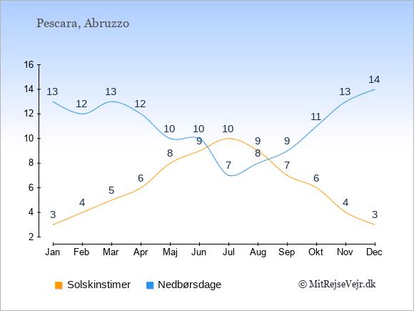 Vejret i Pescara illustreret ved antal solskinstimer og nedbørsdage: Januar 3;13. Februar 4;12. Marts 5;13. April 6;12. Maj 8;10. Juni 9;10. Juli 10;7. August 9;8. September 7;9. Oktober 6;11. November 4;13. December 3;14.