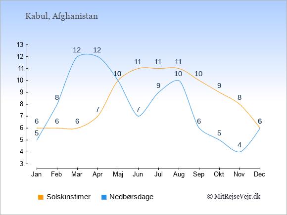Vejret i Afghanistan illustreret ved antal solskinstimer og nedbørsdage: Januar 6;5. Februar 6;8. Marts 6;12. April 7;12. Maj 10;10. Juni 11;7. Juli 11;9. August 11;10. September 10;6. Oktober 9;5. November 8;4. December 6;6.