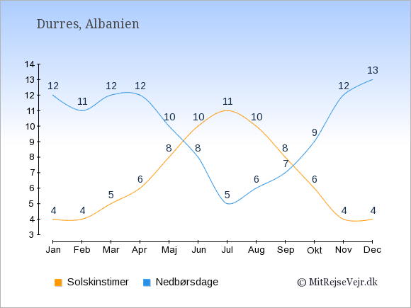Vejret i Durres illustreret ved antal solskinstimer og nedbørsdage: Januar 4;12. Februar 4;11. Marts 5;12. April 6;12. Maj 8;10. Juni 10;8. Juli 11;5. August 10;6. September 8;7. Oktober 6;9. November 4;12. December 4;13.