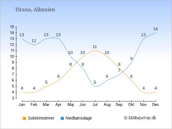 Vejret i Albanien illustreret ved antal solskinstimer og nedbørsdage: Januar 4;13. Februar 4;12. Marts 5;13. April 6;13. Maj 8;10. Juni 10;8. Juli 11;5. August 10;6. September 8;7. Oktober 6;9. November 4;13. December 4;14.