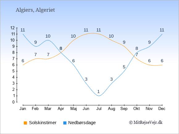 Vejret i Algeriet illustreret ved antal solskinstimer og nedbørsdage: Januar 6;11. Februar 7;9. Marts 7;10. April 8;8. Maj 10;6. Juni 11;3. Juli 11;1. August 10;3. September 9;5. Oktober 7;8. November 6;9. December 6;11.